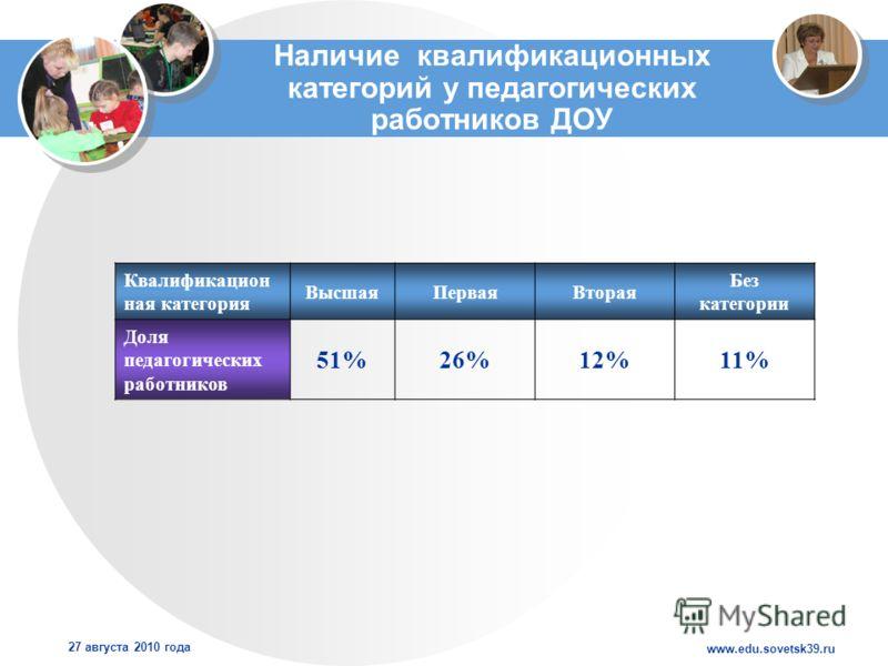www.edu.sovetsk39.ru 27 августа 2010 года Наличие квалификационных категорий у педагогических работников ДОУ Квалификацион ная категория ВысшаяПерваяВторая Без категории Доля педагогических работников 51%26%12%11%