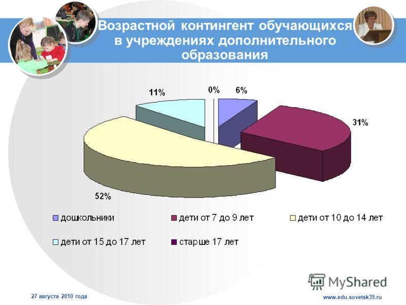 www.edu.sovetsk39.ru 27 августа 2010 года Возрастной контингент обучающихся в учреждениях дополнительного образования
