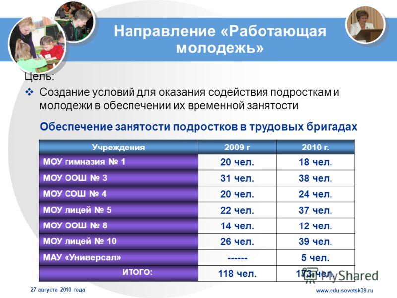www.edu.sovetsk39.ru 27 августа 2010 года Направление «Работающая молодежь» Цель: Создание условий для оказания содействия подросткам и молодежи в обеспечении их временной занятости Учреждения2009 г2010 г. МОУ гимназия 1 20 чел.18 чел. МОУ ООШ 3 31 ч