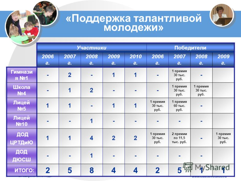 www.edu.sovetsk39.ru 27 августа 2010 года «Поддержка талантливой молодежи» УчастникиПобедители 2006 г. 2007 г. 2008 г. 2009 г. 2010 г. 2006 г. 2007 г. 2008 г. 2009 г. Гимнази я 1 -2-11- 1 премия 30 тыс. руб. - Школа 4 -12--- 1 премия 30 тыс. руб. Лиц
