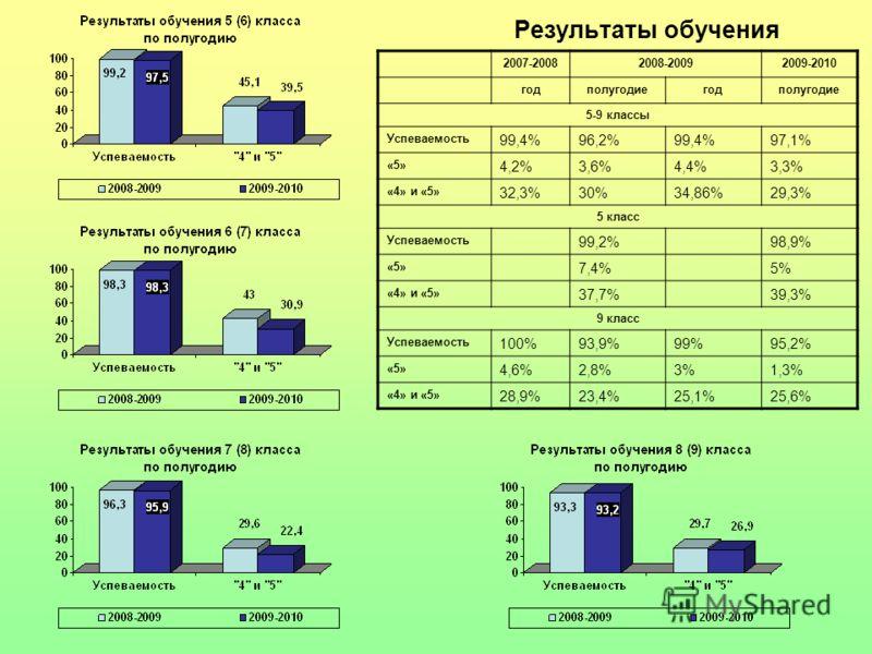 Результаты обучения 2007-20082008-20092009-2010 годполугодиегодполугодие 5-9 классы Успеваемость 99,4%96,2%99,4%97,1% «5» 4,2%3,6%4,4%3,3% «4» и «5» 32,3%30%34,86%29,3% 5 класс Успеваемость 99,2%98,9% «5» 7,4%5% «4» и «5» 37,7%39,3% 9 класс Успеваемо