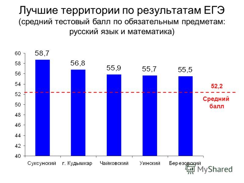 Лучшие территории по результатам ЕГЭ (средний тестовый балл по обязательным предметам: русский язык и математика) 52,2 Средний балл