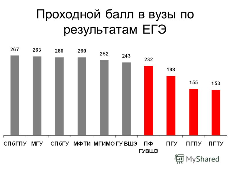 Проходной балл в вузы по результатам ЕГЭ