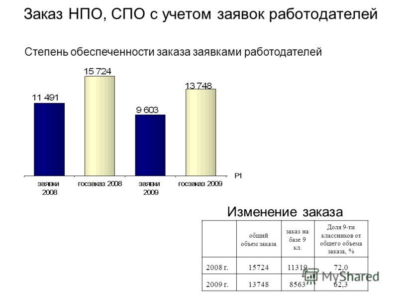 Заказ НПО, СПО с учетом заявок работодателей Степень обеспеченности заказа заявками работодателей Изменение заказа общий объем заказа заказ на базе 9 кл. Доля 9-ти классников от общего объема заказа, % 2008 г.157241131972,0 2009 г.13748856362,3
