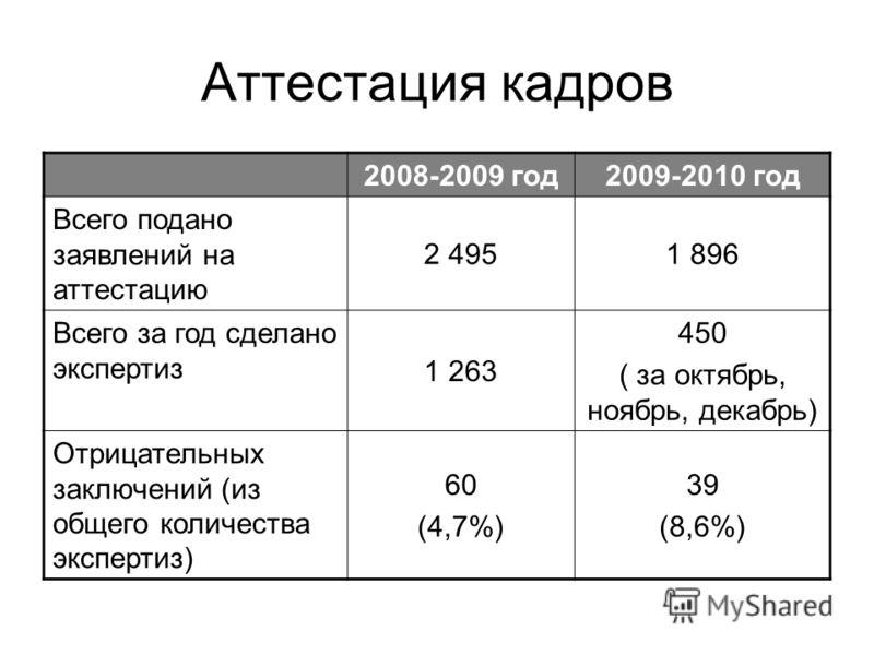 Аттестация кадров 2008-2009 год2009-2010 год Всего подано заявлений на аттестацию 2 4951 896 Всего за год сделано экспертиз 1 263 450 ( за октябрь, ноябрь, декабрь) Отрицательных заключений (из общего количества экспертиз) 60 (4,7%) 39 (8,6%)