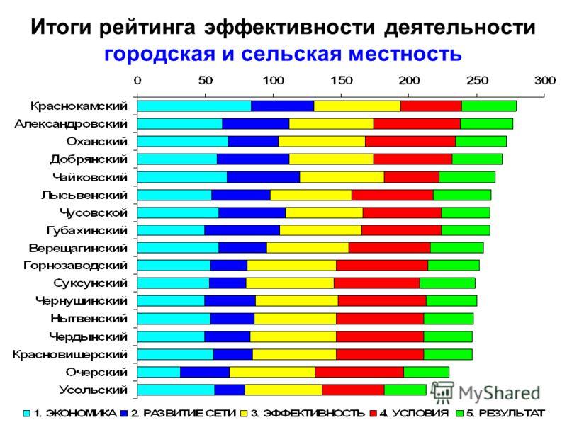 Итоги рейтинга эффективности деятельности городская и сельская местность