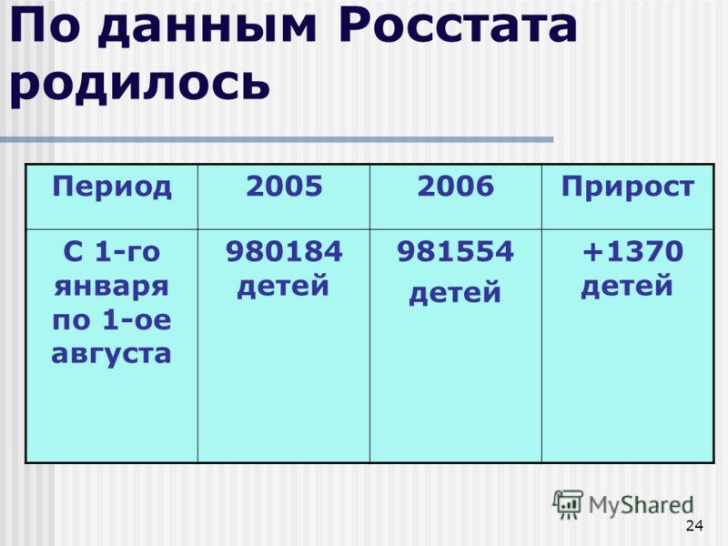 24 По данным Росстата родилось Период20052006Прирост С 1-го января по 1-ое августа 980184 детей 981554 детей +1370 детей