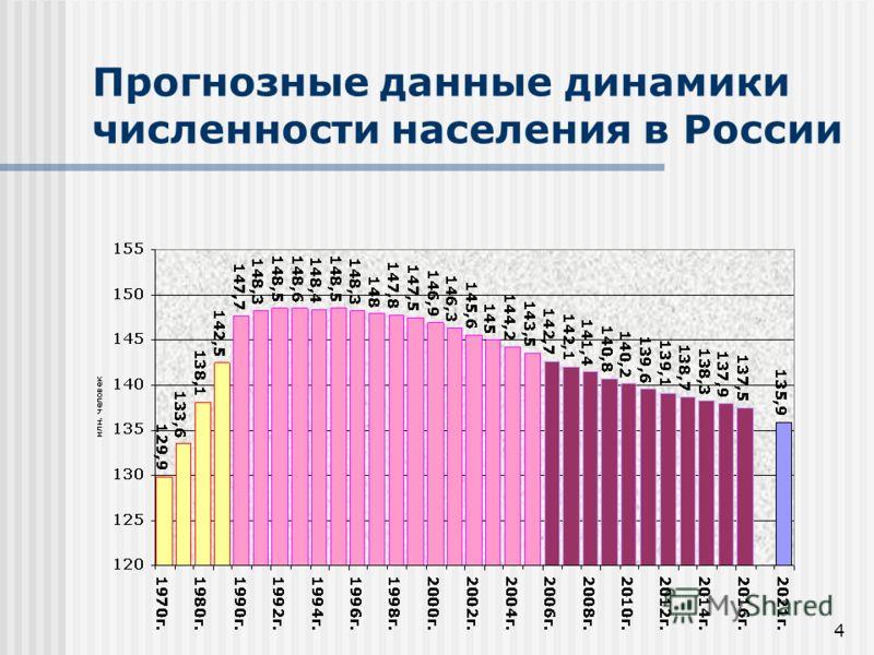 4 Прогнозные данные динамики численности населения в России