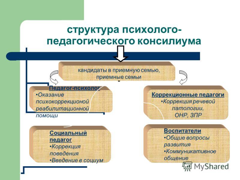 структура психолого- педагогического консилиума