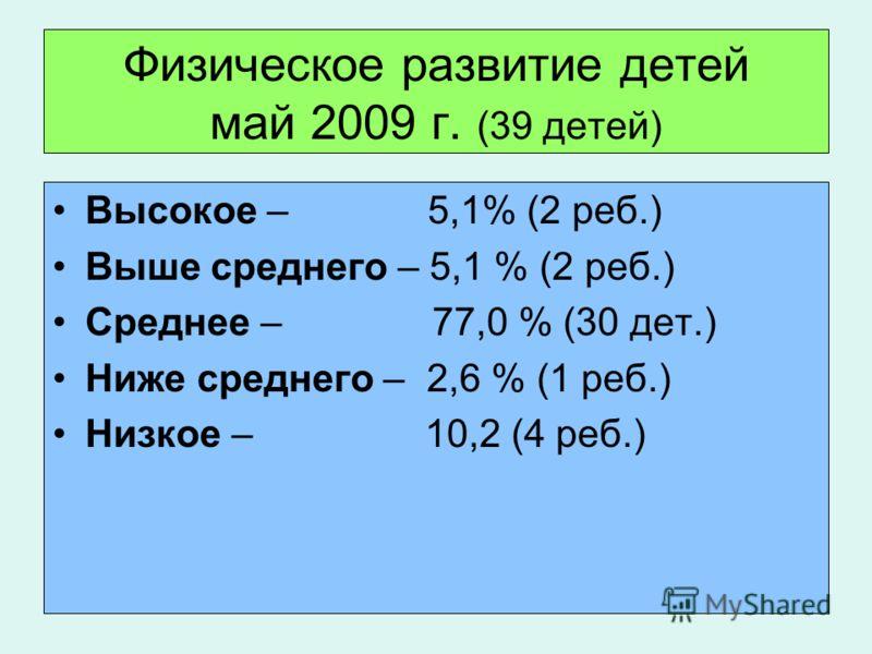 Физическое развитие детей май 2009 г. (39 детей) Высокое – 5,1% (2 реб.) Выше среднего – 5,1 % (2 реб.) Среднее – 77,0 % (30 дет.) Ниже среднего – 2,6 % (1 реб.) Низкое – 10,2 (4 реб.)