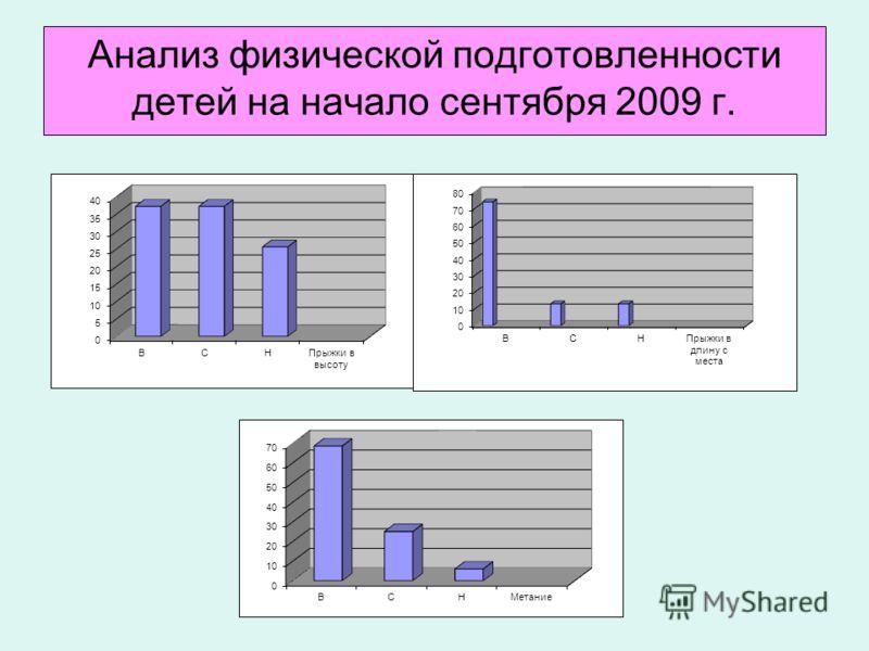 Анализ физической подготовленности детей на начало сентября 2009 г.