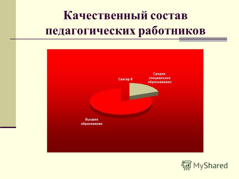 Качественный состав педагогических работников