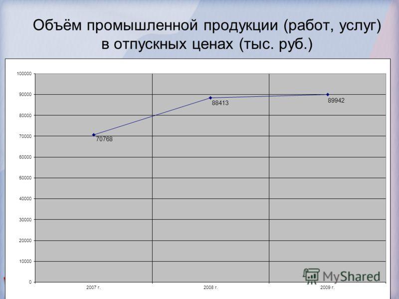 Объём промышленной продукции (работ, услуг) в отпускных ценах (тыс. руб.)