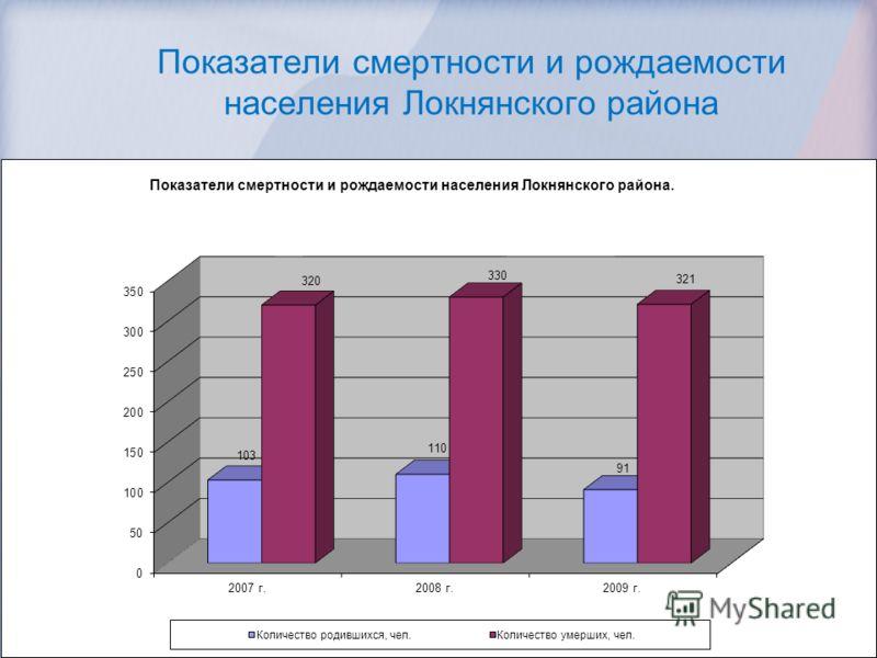 Показатели смертности и рождаемости населения Локнянского района