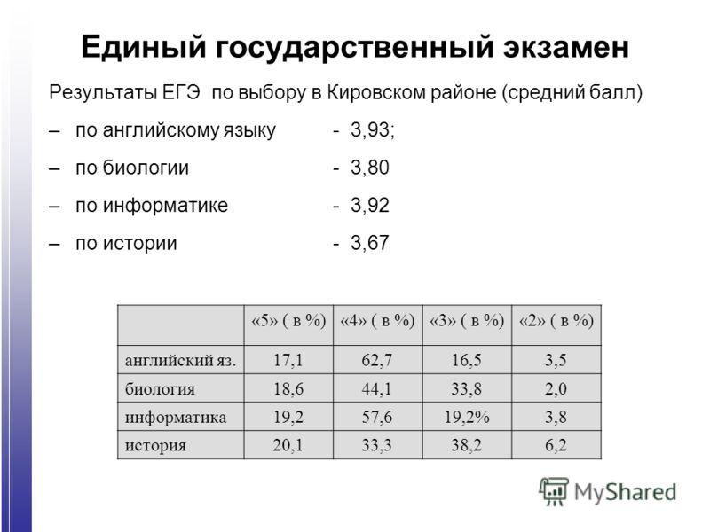 Единый государственный экзамен Результаты ЕГЭ по выбору в Кировском районе (средний балл) –по английскому языку- 3,93; –по биологии- 3,80 –по информатике- 3,92 –по истории - 3,67 «5» ( в %)«4» ( в %)«3» ( в %)«2» ( в %) английский яз.17,162,716,53,5