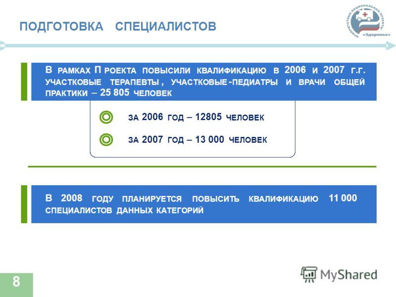 8 ПОДГОТОВКАСПЕЦИАЛИСТОВ В2008 ГОДУПЛАНИРУЕТСЯПОВЫСИТЬКВАЛИФИКАЦИЮ 11 000 СПЕЦИАЛИСТОВДАННЫХКАТЕГОРИЙ В РАМКАХ П РОЕКТАПОВЫСИЛИКВАЛИФИКАЦИЮВ 2006 И 2007 Г. Г. УЧАСТКОВЫЕТЕРАПЕВТЫ, УЧАСТКОВЫЕ - ПЕДИАТРЫИВРАЧИОБЩЕЙ ПРАКТИКИ –25 805 ЧЕЛОВЕК ЗА 2006 ГОД