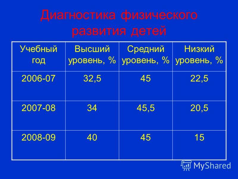 Диагностика физического развития детей Учебный год Высший уровень, % Средний уровень, % Низкий уровень, % 2006-0732,54522,5 2007-083445,520,5 2008-09404515