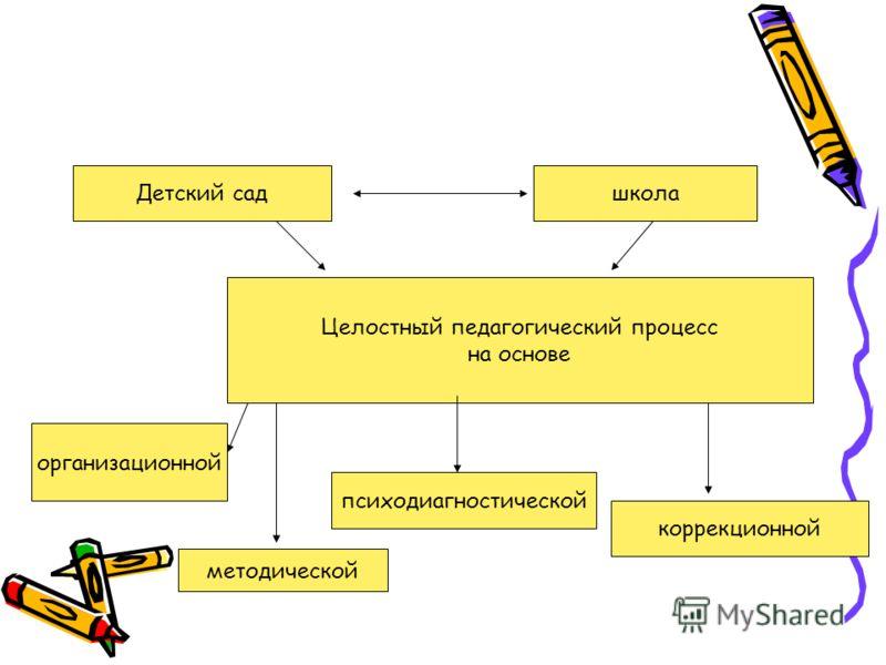 Целостный педагогический процесс на основе Детский садшкола организационной методической психодиагностической коррекционной