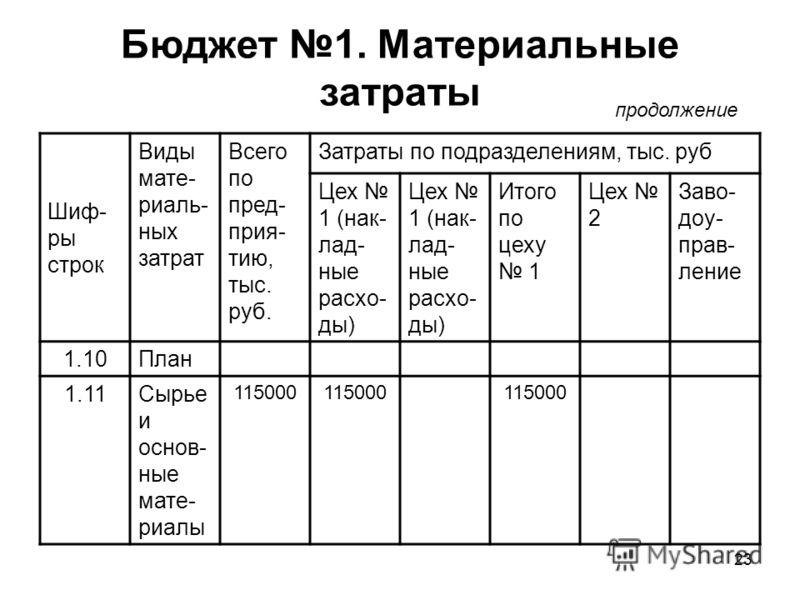 23 Бюджет 1. Материальные затраты продолжение Шиф- ры строк Виды мате- риаль- ных затрат Всего по пред- прия- тию, тыс. руб. Затраты по подразделениям, тыс. руб Цех 1 (нак- лад- ные расхо- ды) Итого по цеху 1 Цех 2 Заво- доу- прав- ление 1.10План 1.1