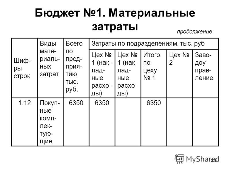 24 Бюджет 1. Материальные затраты продолжение Шиф- ры строк Виды мате- риаль- ных затрат Всего по пред- прия- тию, тыс. руб. Затраты по подразделениям, тыс. руб Цех 1 (нак- лад- ные расхо- ды) Итого по цеху 1 Цех 2 Заво- доу- прав- ление 1.12Покуп- н