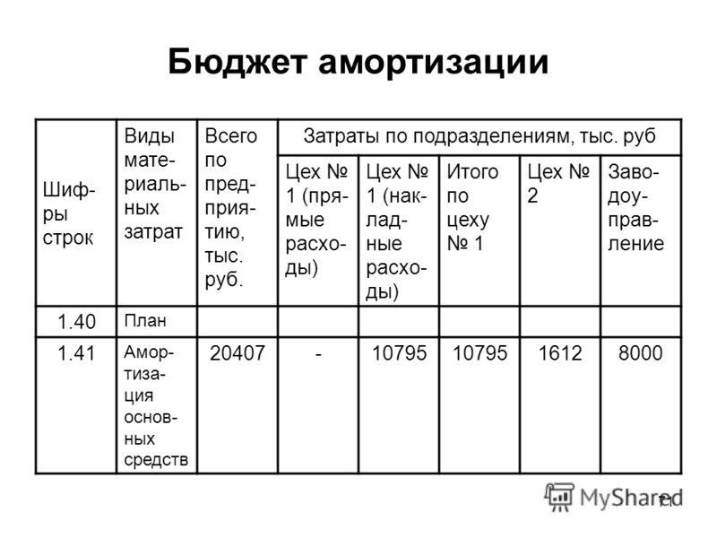 71 Бюджет амортизации Шиф- ры строк Виды мате- риаль- ных затрат Всего по пред- прия- тию, тыс. руб. Затраты по подразделениям, тыс. руб Цех 1 (пря- мые расхо- ды) Цех 1 (нак- лад- ные расхо- ды) Итого по цеху 1 Цех 2 Заво- доу- прав- ление 1.40 План