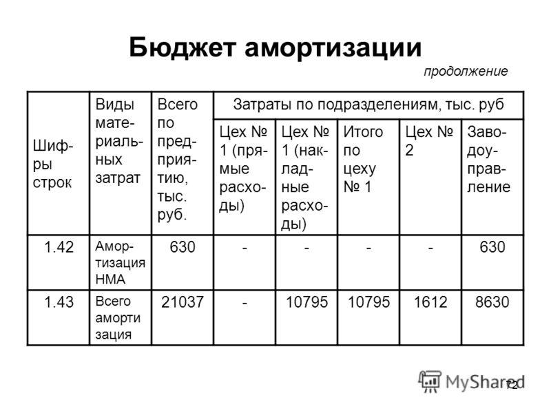 72 Бюджет амортизации Шиф- ры строк Виды мате- риаль- ных затрат Всего по пред- прия- тию, тыс. руб. Затраты по подразделениям, тыс. руб Цех 1 (пря- мые расхо- ды) Цех 1 (нак- лад- ные расхо- ды) Итого по цеху 1 Цех 2 Заво- доу- прав- ление 1.42 Амор