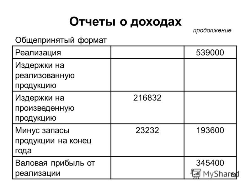78 Отчеты о доходах Реализация539000 Издержки на реализованную продукцию Издержки на произведенную продукцию 216832 Минус запасы продукции на конец года 23232193600 Валовая прибыль от реализации 345400 продолжение Общепринятый формат