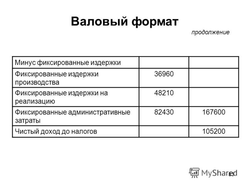 83 Валовый формат Минус фиксированные издержки Фиксированные издержки производства 36960 Фиксированные издержки на реализацию 48210 Фиксированные административные затраты 82430167600 Чистый доход до налогов105200 продолжение