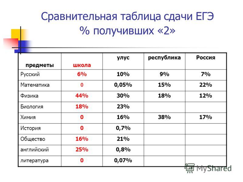Сравнительная таблица сдачи ЕГЭ % получивших «2» предметышкола улусреспубликаРоссия Русский6%10%9%7% Математика 0 0,05%15%22% Физика44%30%18%12% Биология18%23% Химия016%38%17% История00,7% Общество16%21% английский25%0,8% литература00,07%