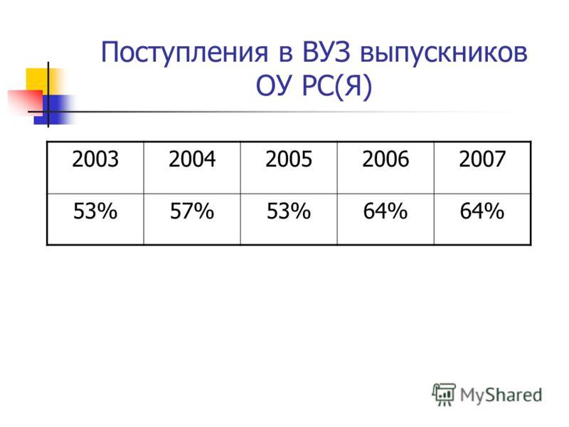 Поступления в ВУЗ выпускников ОУ РС(Я) 20032004200520062007 53%57%53%64%