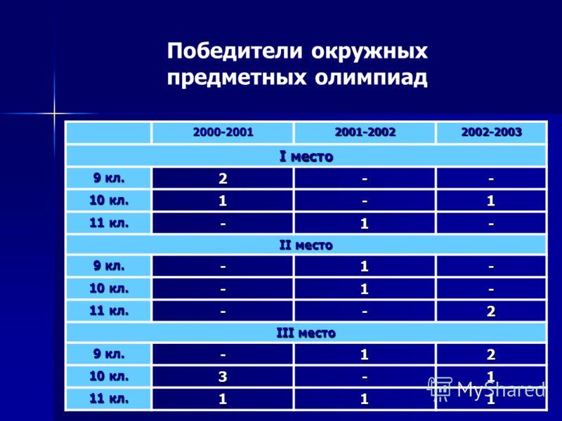 Победители окружных предметных олимпиад 2000-20012001-20022002-2003 I место 9 кл. 2-- 10 кл. 1-1 11 кл. -1- II место 9 кл. -1- 10 кл. -1- 11 кл. --2 III место 9 кл. -12 10 кл. 3-1 11 кл. 111