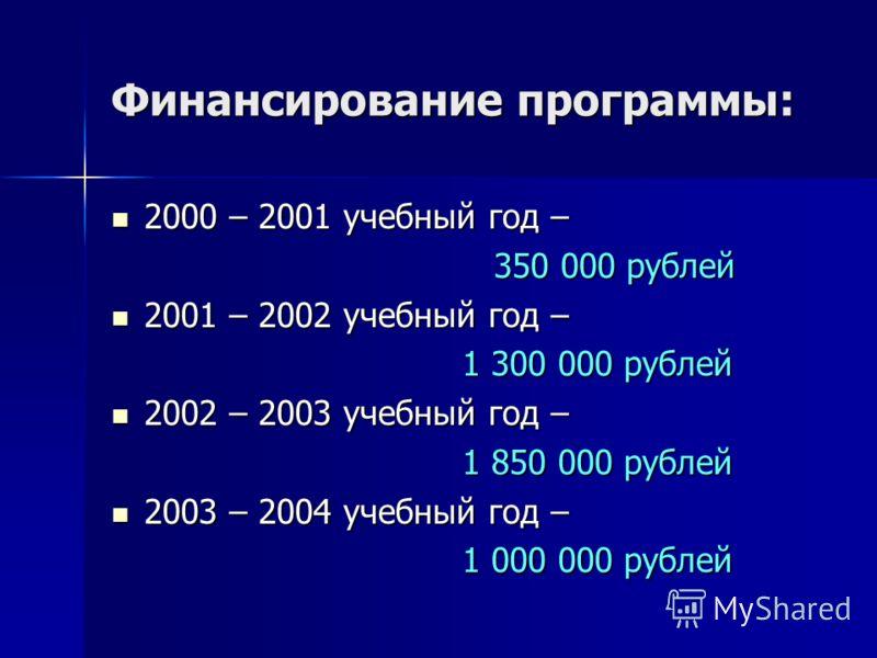 Финансирование программы: 2000 – 2001 учебный год – 2000 – 2001 учебный год – 350 000 рублей 350 000 рублей 2001 – 2002 учебный год – 2001 – 2002 учебный год – 1 300 000 рублей 2002 – 2003 учебный год – 2002 – 2003 учебный год – 1 850 000 рублей 2003