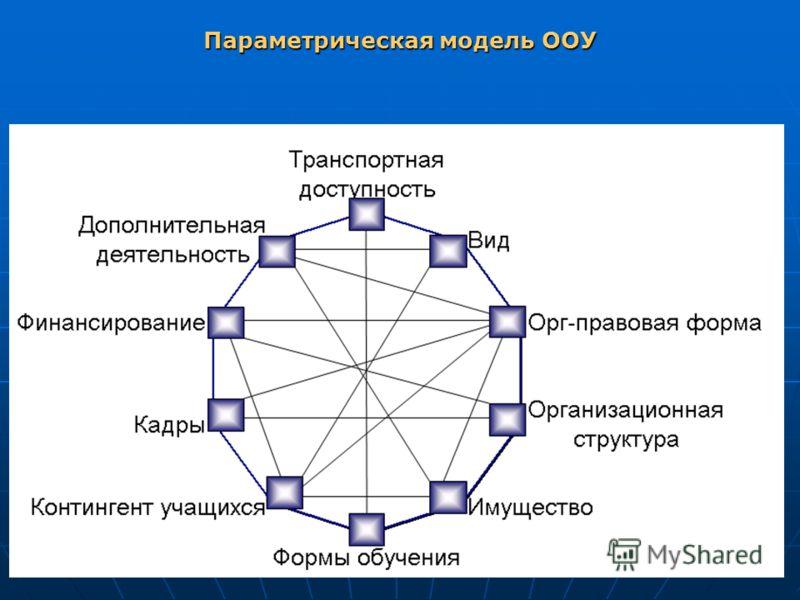 Параметрическая модель ООУ