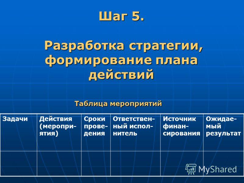 Таблица мероприятий ЗадачиДействия (меропри- ятия) Сроки прове- дения Ответствен- ный испол- нитель Источник финан- сирования Ожидае- мый результат Шаг 5. Разработка стратегии, формирование плана действий Разработка стратегии, формирование плана дейс