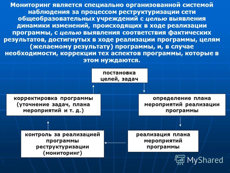 постановка целей, задач определение плана мероприятий реализации программы реализация плана мероприятий программы контроль за реализацией программы реструктуризации (мониторинг) корректировка программы (уточнение задач, плана мероприятий и т. д.) Мон