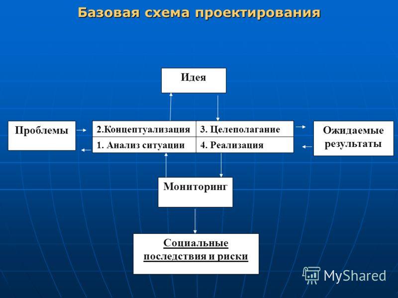 Базовая схема проектирования Проблемы Идея Ожидаемые результаты Мониторинг Социальные последствия и риски 2.Концептуализация3. Целеполагание 1. Анализ ситуации4. Реализация