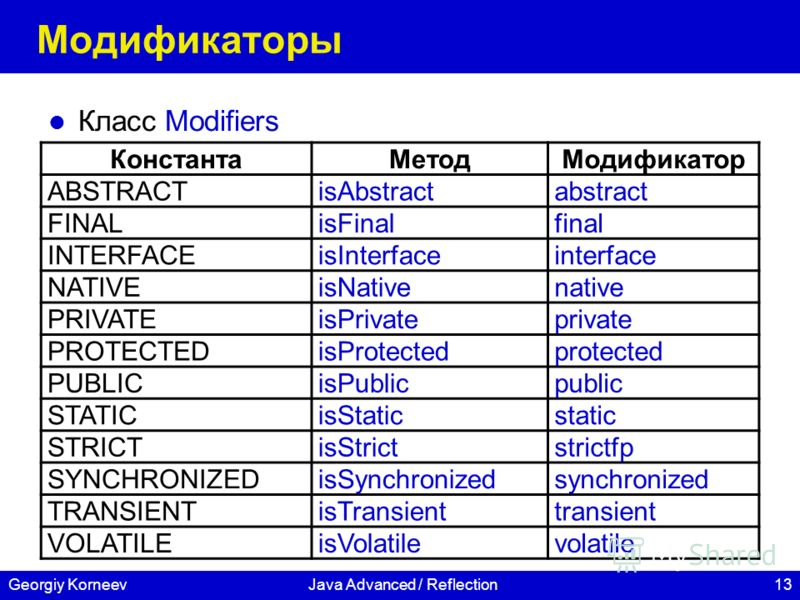 13Georgiy KorneevJava Advanced / Reflection Модификаторы Класс Modifiers КонстантаМетодМодификатор ABSTRACTisAbstractabstract FINALisFinalfinal INTERFACEisInterfaceinterface NATIVEisNativenative PRIVATEisPrivateprivate PROTECTEDisProtectedprotected P