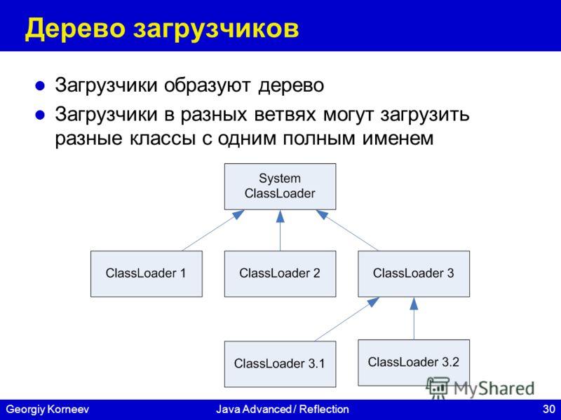 30Georgiy KorneevJava Advanced / Reflection Дерево загрузчиков Загрузчики образуют дерево Загрузчики в разных ветвях могут загрузить разные классы с одним полным именем