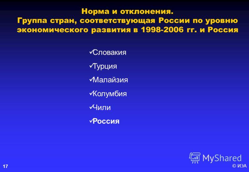 © ИЭА17 Норма и отклонения. Группа стран, соответствующая России по уровню экономического развития в 1998-2006 гг. и Россия Словакия Турция Малайзия Колумбия Чили Россия