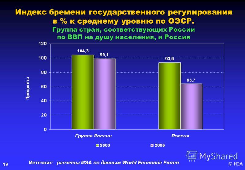 © ИЭА19 Индекс бремени государственного регулирования в % к среднему уровню по ОЭСР. Группа стран, соответствующих России по ВВП на душу населения, и Россия Источник: расчеты ИЭА по данным World Economic Forum.