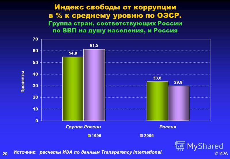 © ИЭА20 Индекс свободы от коррупции в % к среднему уровню по ОЭСР. Группа стран, соответствующих России по ВВП на душу населения, и Россия Источник: расчеты ИЭА по данным Transparency International.