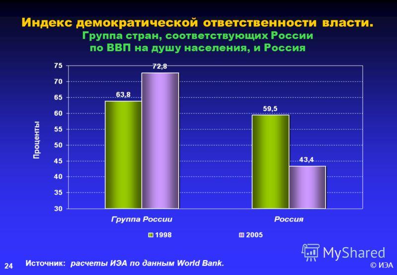 © ИЭА24 Индекс демократической ответственности власти. Группа стран, соответствующих России по ВВП на душу населения, и Россия Источник: расчеты ИЭА по данным World Bank.