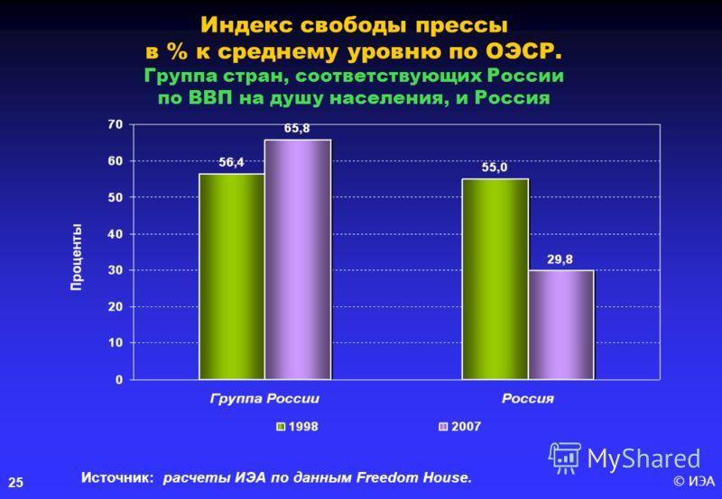 © ИЭА25 Индекс свободы прессы в % к среднему уровню по ОЭСР. Группа стран, соответствующих России по ВВП на душу населения, и Россия Источник: расчеты ИЭА по данным Freedom House.