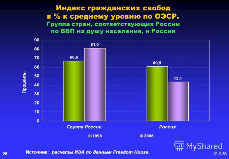 © ИЭА26 Индекс гражданских свобод в % к среднему уровню по ОЭСР. Группа стран, соответствующих России по ВВП на душу населения, и Россия Источник: расчеты ИЭА по данным Freedom House.