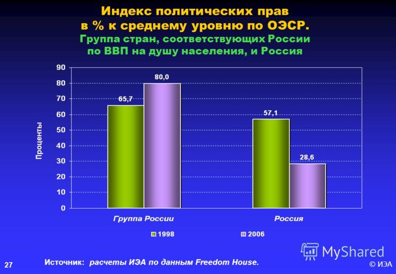 © ИЭА27 Индекс политических прав в % к среднему уровню по ОЭСР. Группа стран, соответствующих России по ВВП на душу населения, и Россия Источник: расчеты ИЭА по данным Freedom House.