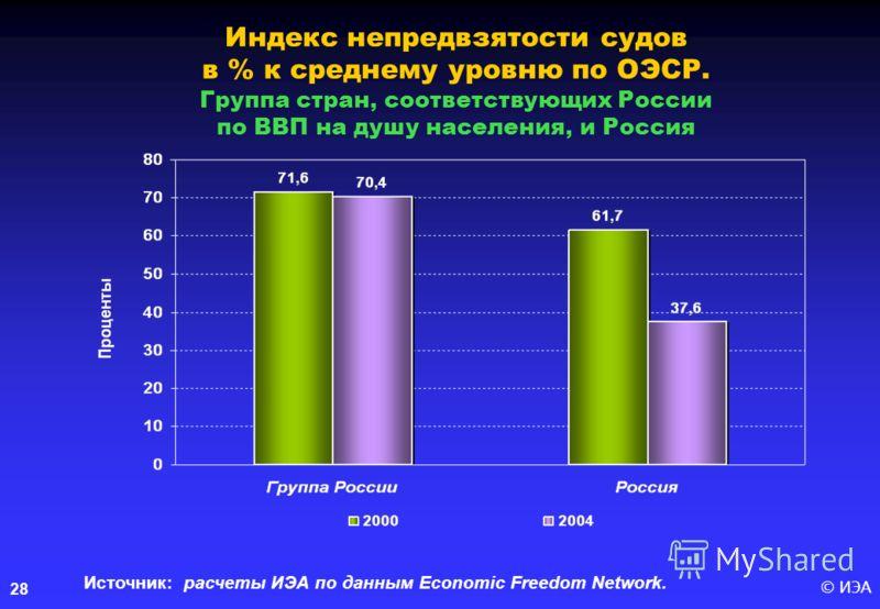 © ИЭА28 Индекс непредвзятости судов в % к среднему уровню по ОЭСР. Группа стран, соответствующих России по ВВП на душу населения, и Россия Источник: расчеты ИЭА по данным Economic Freedom Network.