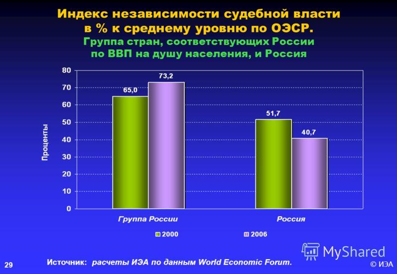 © ИЭА29 Индекс независимости судебной власти в % к среднему уровню по ОЭСР. Группа стран, соответствующих России по ВВП на душу населения, и Россия Источник: расчеты ИЭА по данным World Economic Forum.
