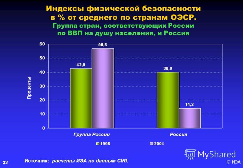 © ИЭА32 Индексы физической безопасности в % от среднего по странам ОЭСР. Группа стран, соответствующих России по ВВП на душу населения, и Россия Источник: расчеты ИЭА по данным CIRI.