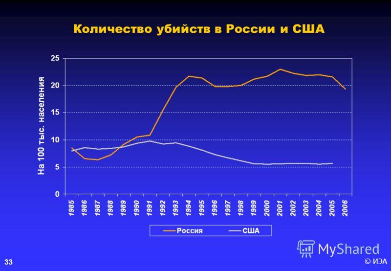 © ИЭА33 Количество убийств в России и США