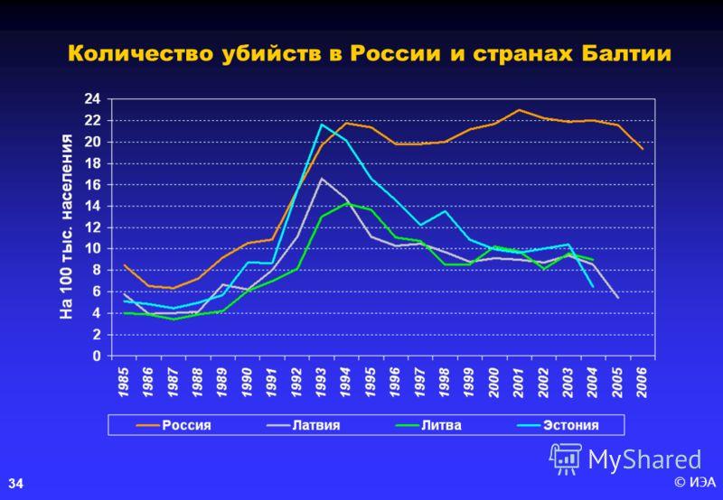 © ИЭА34 Количество убийств в России и странах Балтии